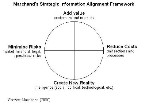 Marchand's strategic information framework